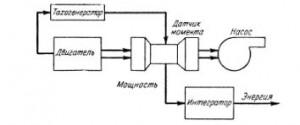 Блок – схема прибора для измерения энергии, потребляемой насосом