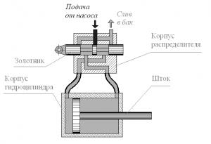 Конструктивная схема золотникового распределителя