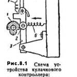 Устройство кулачкового контроллера. Обозначение на электрической схеме