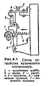 устройство контактной системы кулачкового контроллера