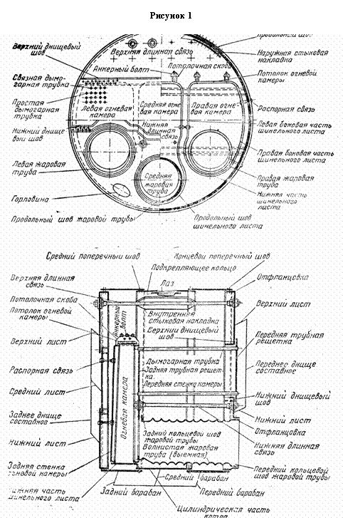 Схема огнетрубного котла