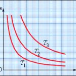 Уравнение газового состояния. Закон Гей-Люссака, Бойля-Мариота, Шарля