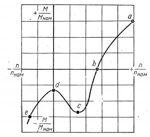 изменение величины и знака момента на гребном винте в зависимости от изменения частоты при реверсировании