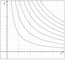 Изотермы для идеального газа нa P-V диаграмме