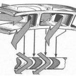 Схема реактивной паровой турбины и график изменения давления и абсолютной скорости пара