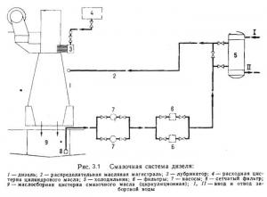 Система циркуляционной смазки судового дизеля