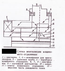 Схема вентиляции машинно-котельного отделения