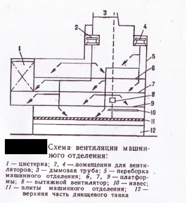 отделения Схема вентиляции