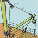 Грузовое устройство промыслового судна. Грузовые стрелы, их вооружение и такелаж