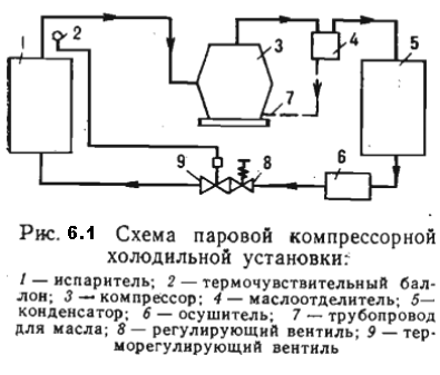 компрессионный цикл.