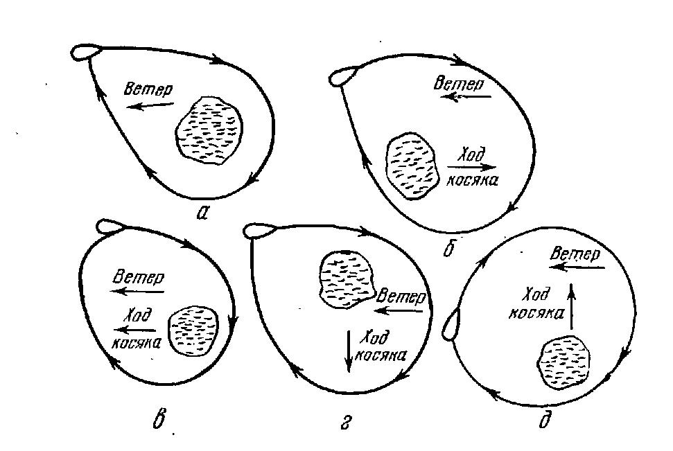 Схема замета кошелькового