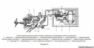 Принцип действия атомной энергетической установки