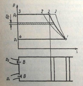 теоретическая индикаторная диаграмма работы поршневого компрессора