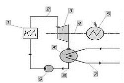 Схема работы паротурбинной установки с конденсационной турбиной
