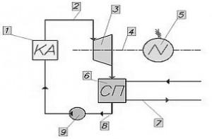 Схема работы паротурбинной установки с теплофикационной турбиной