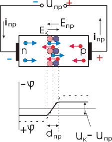 Электронно-дырочный переход при прямом напряжении