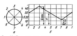Диаграмма статической балансировки ротора