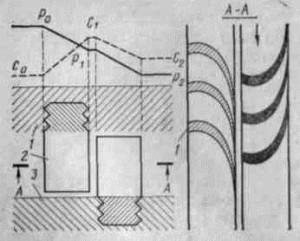 Схема преобразования давления и скорости пара в реактивной ступени