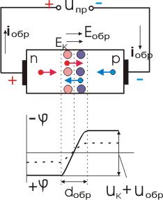 Электронно-дырочный переход при обратном напряжении