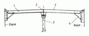 Конструктивные элементы палубного перекрытия
