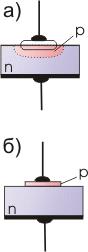 Принцип устройства плоскостных германиевых диодов