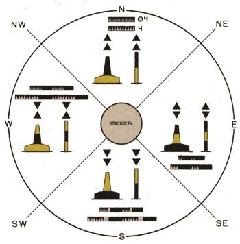 Схема ограждения опасности кардинальными знаками