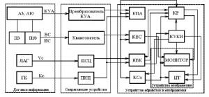 Схема САРП