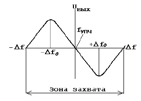 Частотная характеристика АПЧ