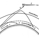 Влияние ионосферы на распространение радиоволн