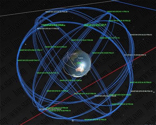 Состав космического сегмента системы GPS