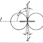 Причины возникновения погрешности пеленгования при приеме радиосигналов на судне от берегового радиомаяка