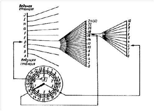 Схема оцифровки дорожек красной сетки