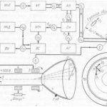 Cтруктурная схема и принцип работы судовой РЛС