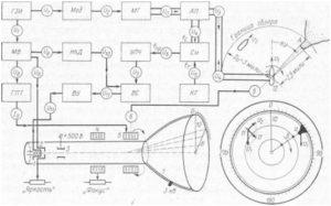 Упрощенная структурная схема РЛС