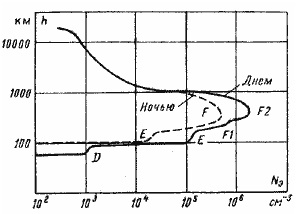 Распределение плотности электронов по высоте атмосферы.