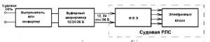 Роль вторичного источника электропитания в судовой РЛС