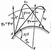 Схема отражения радиоволн от ионосферы