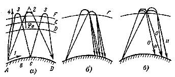 Схема распространения KB на большие расстояния