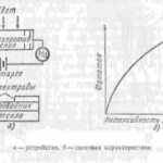 Схема фотореле на фоторезисторах. Принцип работы и область применения